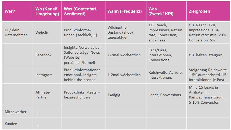 Tab. 1: Musterbogen für dein regelmäßiges Online-Content-Audit